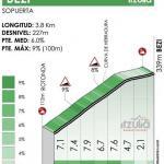 Höhenprofil Itzulia Basque Country 2021 - Etappe 2, Bezi