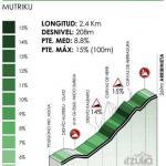 Höhenprofil Itzulia Basque Country 2021 - Etappe 6, Arribinieta