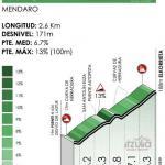 Höhenprofil Itzulia Basque Country 2021 - Etappe 6, Elkorrieta