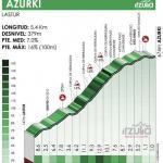 Höhenprofil Itzulia Basque Country 2021 - Etappe 6, Azurki