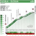Höhenprofil Itzulia Basque Country 2021 - Etappe 6, Elosua-Gorla