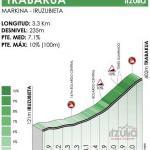 Höhenprofil Itzulia Basque Country 2021 - Etappe 6, Trabakua