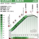 Höhenprofil Itzulia Basque Country 2021 - Etappe 6, Usartza