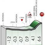 Höhenprofil Itzulia Basque Country 2021 - Etappe 2, letzte 3 km