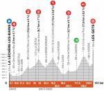 Höhenprofil Critérium du Dauphiné 2021 - Etappe 8