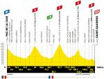 Höhenprofil Tour de France 2021 - Etappe 16