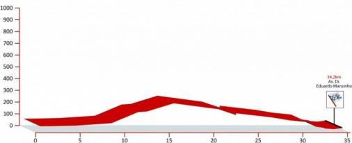Höhenprofil Volta ao Algarve 2013 - Etappe 4