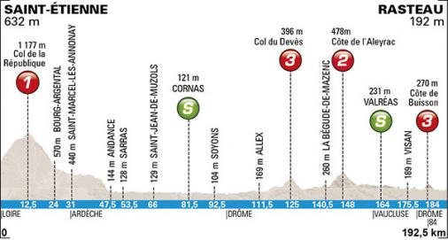 Race profile, Paris - Nice