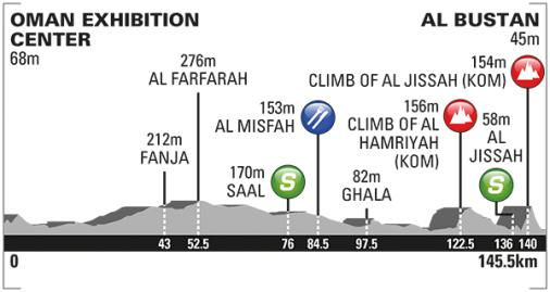 Race profile, Tour Oman