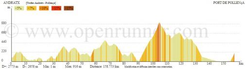 Höhenprofil Trofeo Serra de Tramuntana 2017