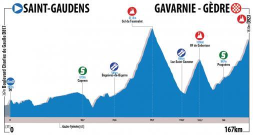 Höhenprofil Route du Sud - la Dépêche du Midi 2017 - Etappe 3
