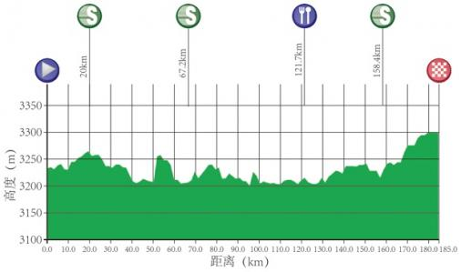 Höhenprofil Tour of Qinghai Lake 2017 - Etappe 5