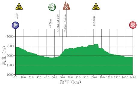Höhenprofil Tour of Qinghai Lake 2017 - Etappe 10