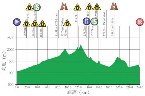 Höhenprofil Tour of Qinghai Lake 2017 - Etappe 11