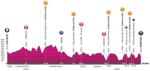Höhenprofil VOO-Tour de Wallonie 2017 - Etappe 1