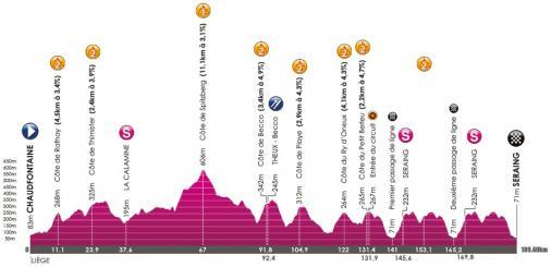 Höhenprofil VOO-Tour de Wallonie 2017 - Etappe 2