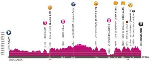 Höhenprofil VOO-Tour de Wallonie 2017 - Etappe 3