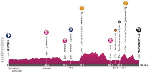 Höhenprofil VOO-Tour de Wallonie 2017 - Etappe 4