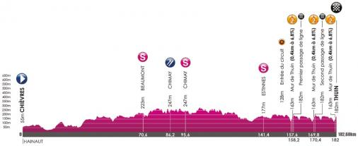 Höhenprofil VOO-Tour de Wallonie 2017 - Etappe 5