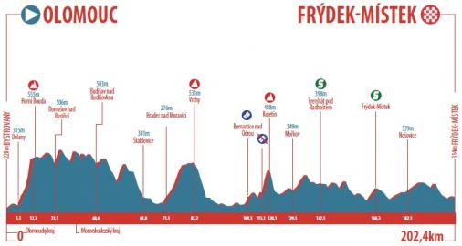 Höhenprofil Czech Cycling Tour 2017 - Etappe 2