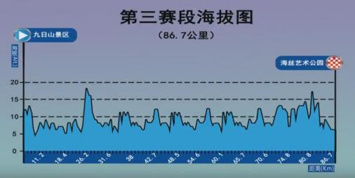 Höhenprofil Tour of Quanzhou Bay 2017 - Etappe 3