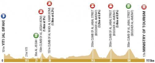 Höhenprofil Tour of Oman 2018 - Etappe 4