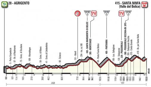 Vorschau & Favoriten Giro d'Italia, Etappe 5