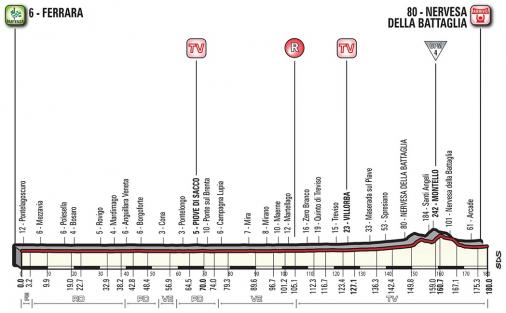 Vorschau & Favoriten Giro d'Italia, Etappe 13