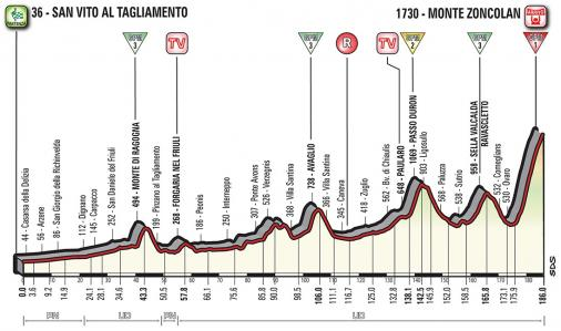 Vorschau & Favoriten Giro d'Italia, Etappe 14