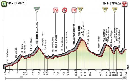 Vorschau & Favoriten Giro d'Italia, Etappe 15