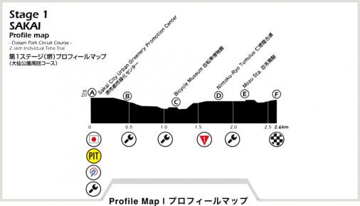 Höhenprofil Tour of Japan 2018 - Etappe 1