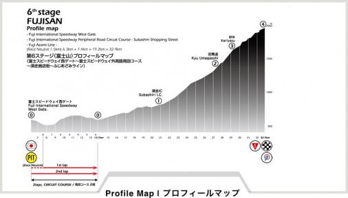Höhenprofil Tour of Japan 2018 - Etappe 6