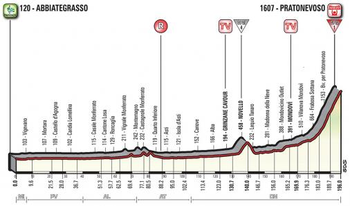 Vorschau & Favoriten Giro d'Italia, Etappe 18