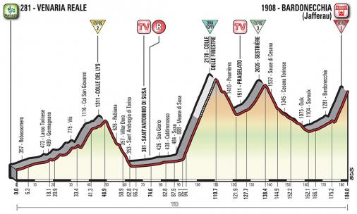 Vorschau & Favoriten Giro d'Italia, Etappe 19
