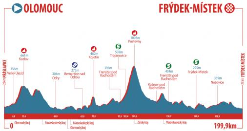 Höhenprofil Czech Cycling Tour 2018 - Etappe 2