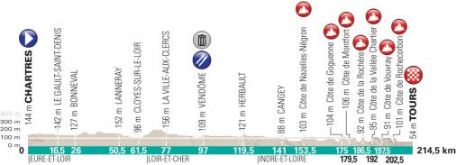 Höhenprofil Paris - Tours Elite 2018