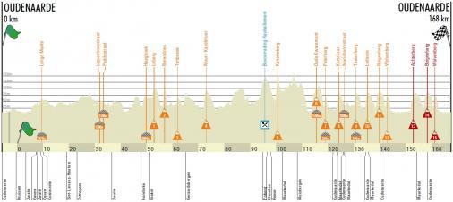 http://06.live-radsport.ch/thumb_uc_225113_506_Hoehenprofil_Ronde_van_Vlaanderen_2019_Maenner_U23.jpg