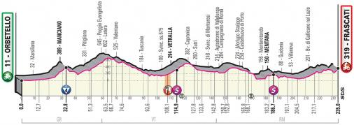 Vorschau & Favoriten Giro d'Italia, Etappe 4