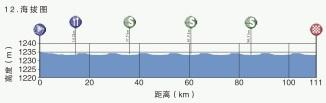 Höhenprofil Tour of Qinghai Lake 2019 - Etappe 12