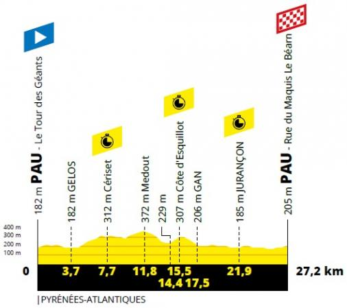 Vorschau & Favoriten Tour de France, Etappe 13