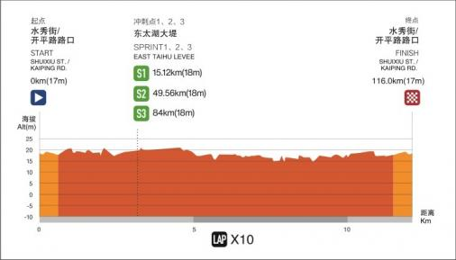 Höhenprofil Tour of Taihu Lake 2019 - Etappe 4