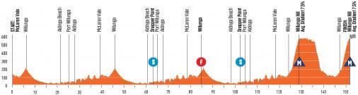 Race profile, Tour Down Under