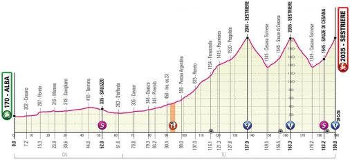 Vorschau & Favoriten Giro d'Italia 2020, Etappe 20
